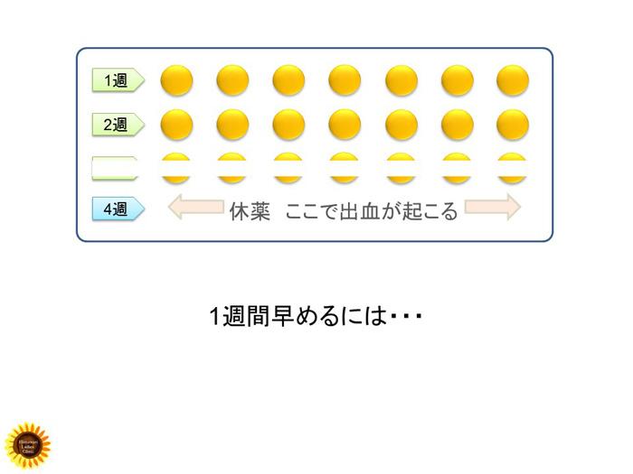 低用量ピルの活用表.1