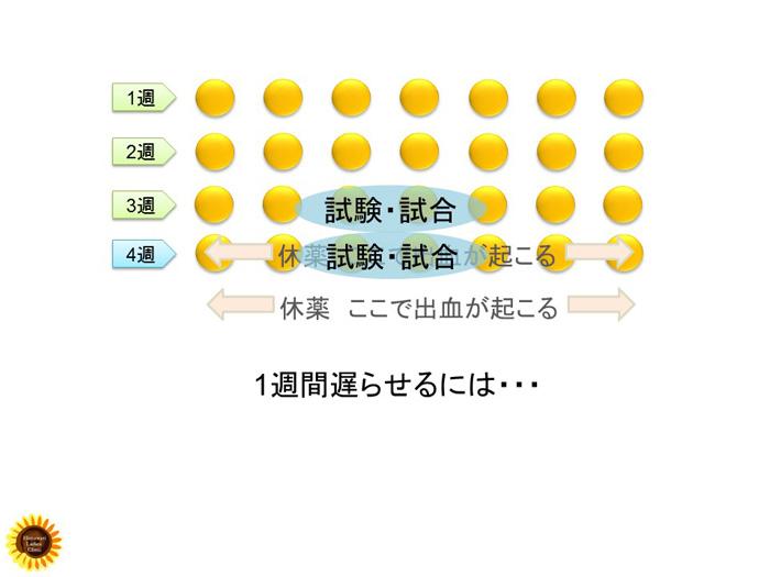 低用量ピルの活用表.2