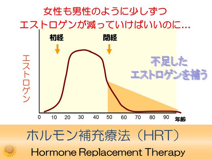 ホルモン補充療法(HRT)について