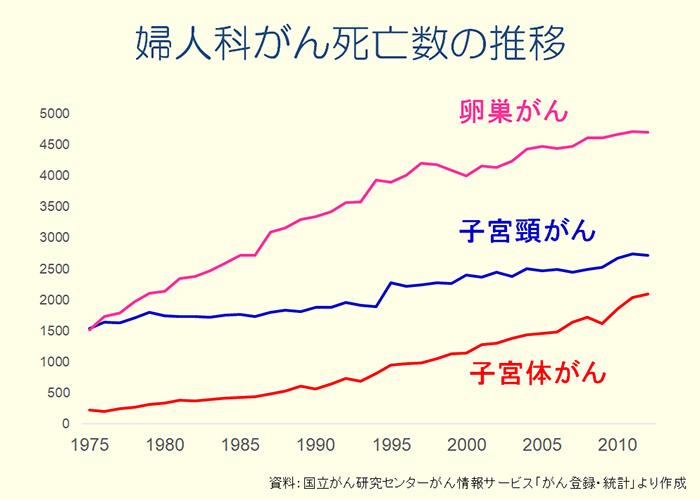 婦人科がん死亡数の推移
