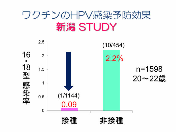 ワクチンのHPV感染予防効果