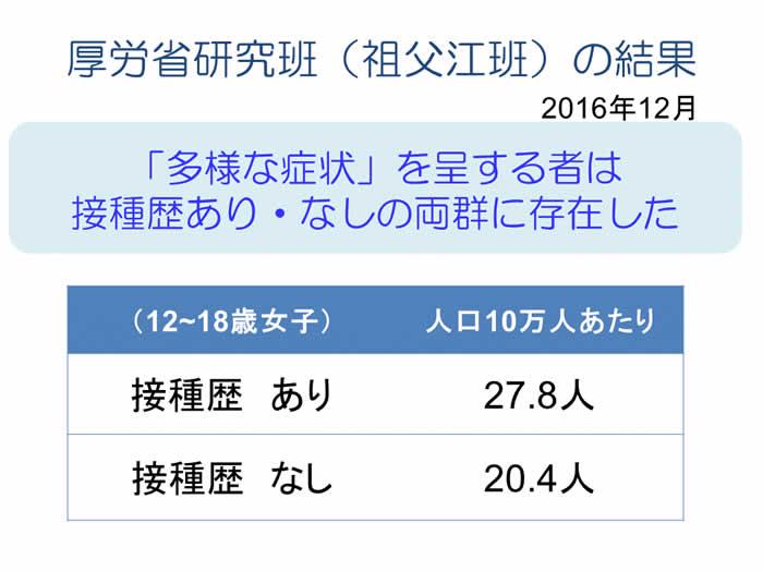 厚労省研究班(祖父江班)の結果