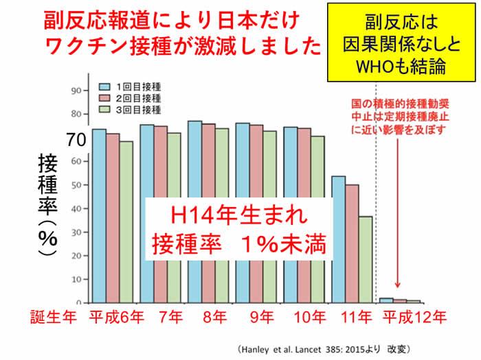 副反応報道により日本だけワクチン接種が激減しました!